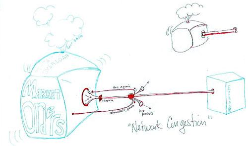 http://www.mediatinker.com/blog/2011/09/15/networkcongestion.jpg