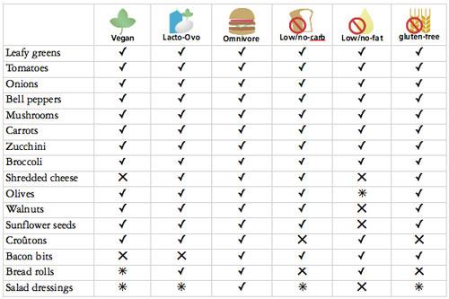 vegan-saladbar-chart.jpg