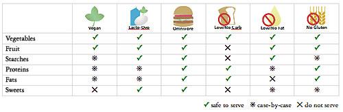 diet-chart-overview.jpg
