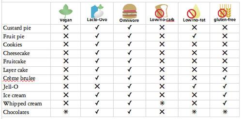 vegan-dessert-chart.jpg
