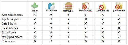 vegan-dessert2-chart.jpg