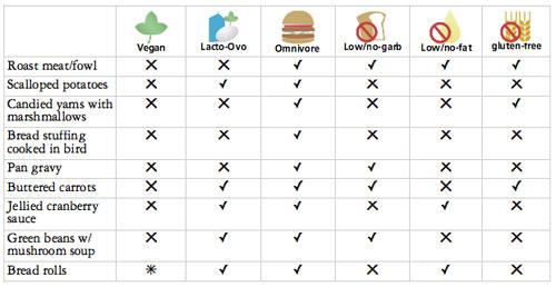 vegan-feast-chart.jpg