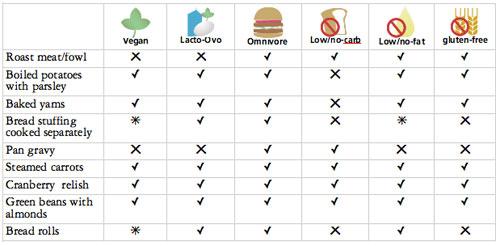 vegan-feastmod-chart.jpg